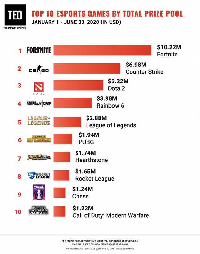 2020-fh-esports-money-ranking