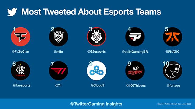 TweetedEsportsTeams-640
