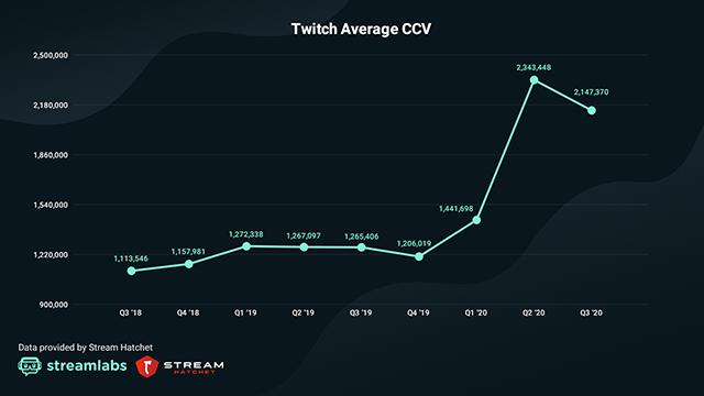 Twitch-ccv-graph